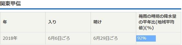 梅雨 関東 2019 明け