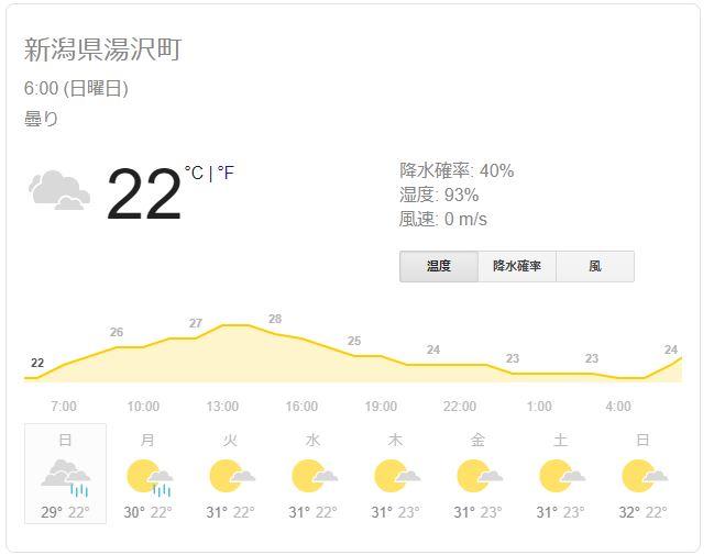 フジロック会場(湯沢町)の28日の天気