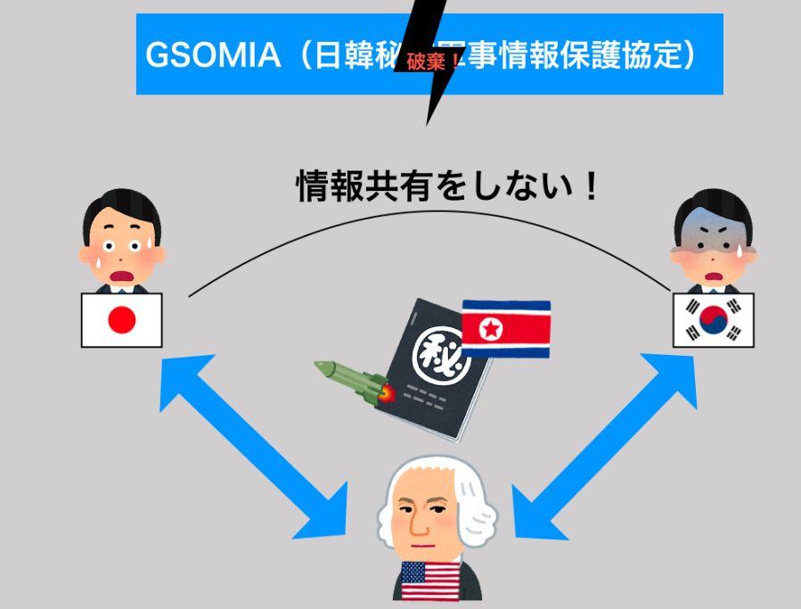 GSOMIA図解(破棄後)