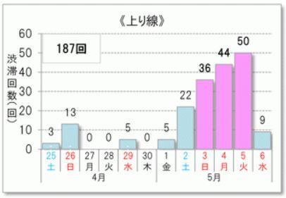 2015年ゴールデンウィーク混雑予測(上り)